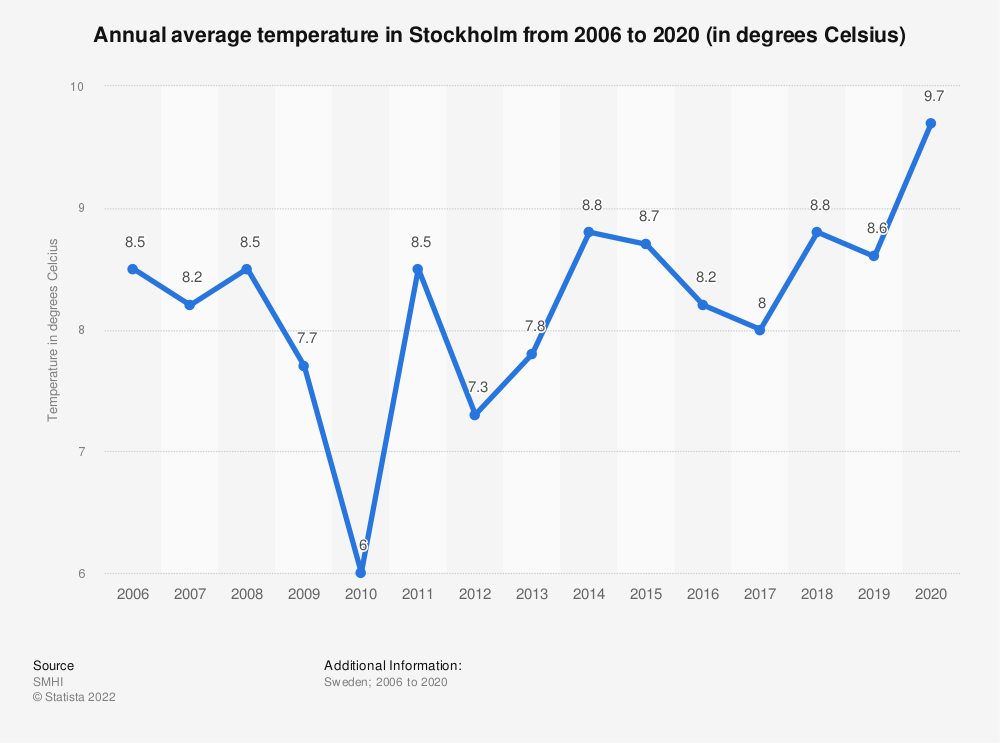 Statistic: Annual average temperature in Stockholm from 2006 to 2018 (in degrees Celsius)  | Statista