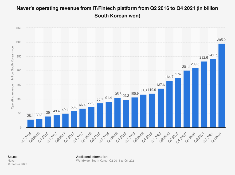 Statistic: Naver's operating revenue from IT platform from Q2 2016 to Q2 2018 (in billion South Korean won) | Statista