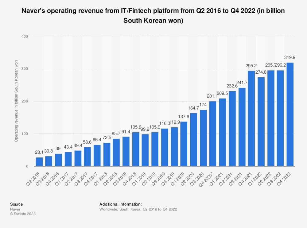 Statistic: Naver's operating revenue from IT platform rom Q2 2016 to Q3 2019 (in billion South Korean won) | Statista