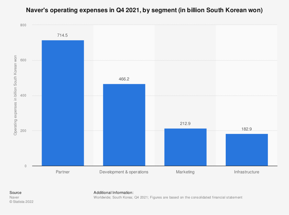 Statistic: Naver's operating expenses in Q2 2018, by segment (in billion South Korean won)   Statista