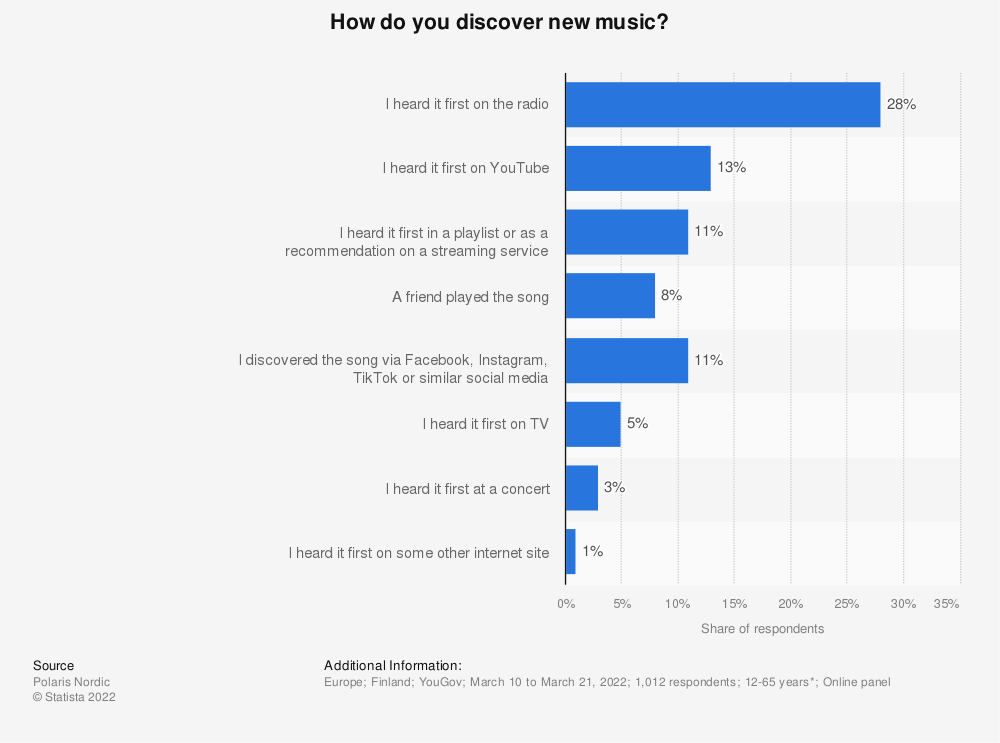 Statistic: How do you discover new music? | Statista