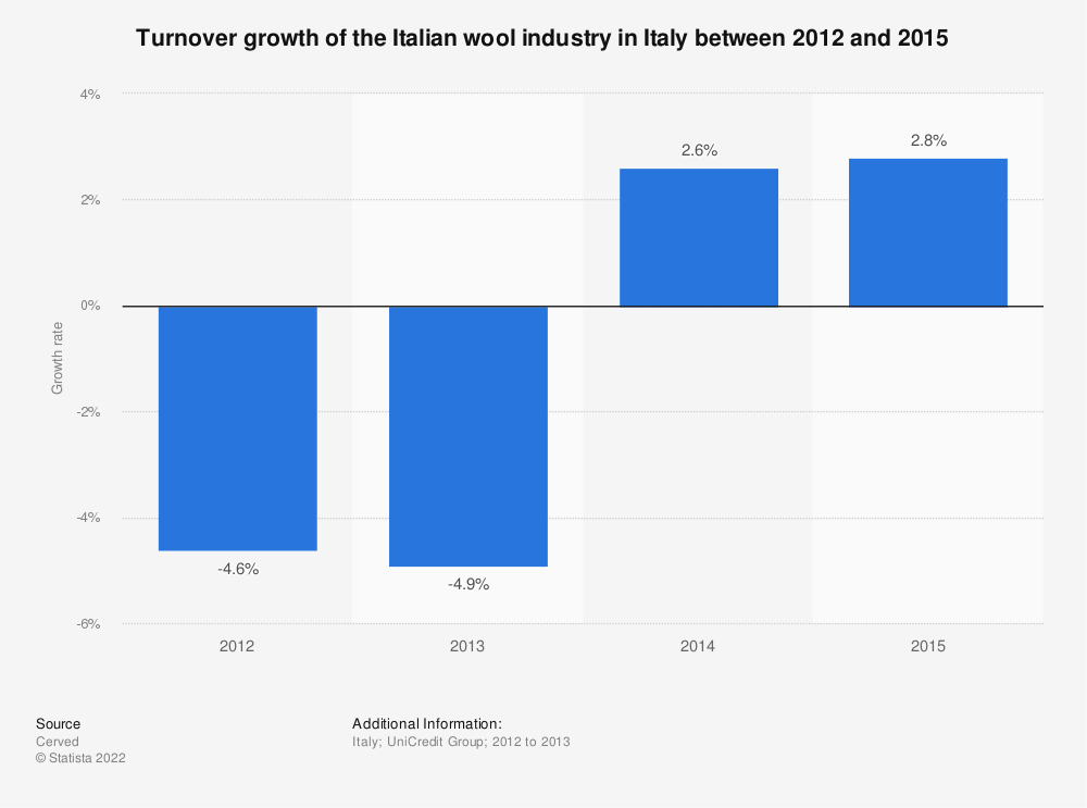 Statistic: Turnover growth of the Italian wool industry in Italy between 2012 and 2015 | Statista