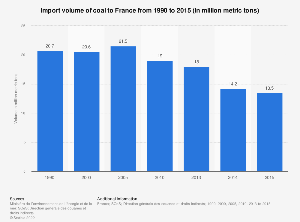 Statistic: Import volume of coal to France from 1990 to 2015 (in million metric tons) | Statista