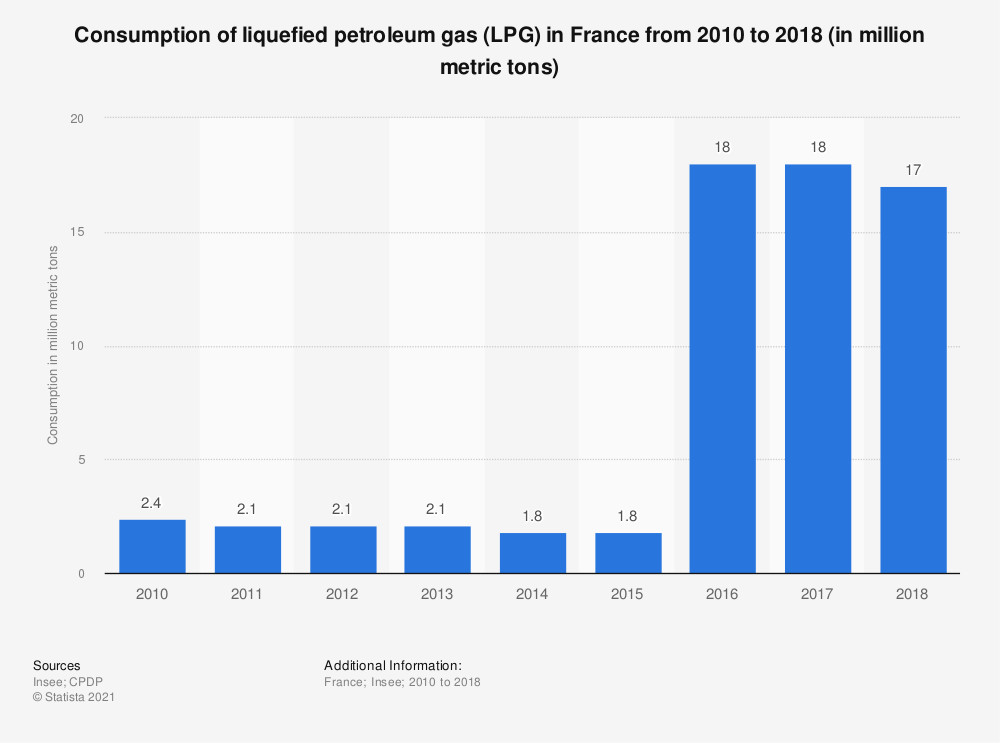 Statistic: Consumption of liquefied petroleum gas (LPG) in France from 2010 to 2018 (in million metric tons) | Statista