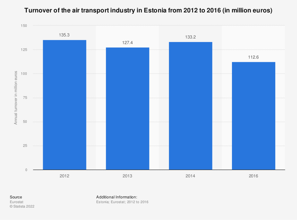 Statistic: Turnover of the air transport industry in Estonia from 2012 to 2014 (in million euros) | Statista