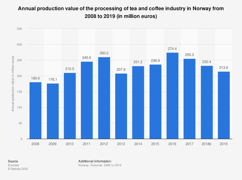 Statistic: Annual production value of the processing of tea and coffee industry in Norway from 2008 to 2017 (in million euros) | Statista