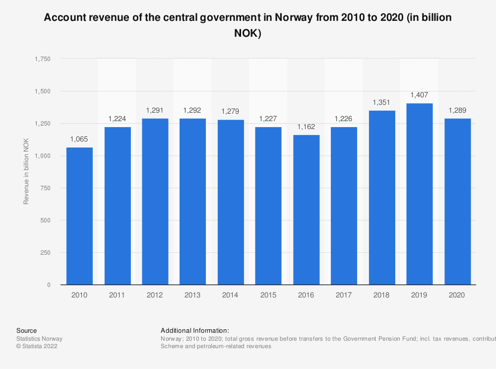 Statistic: Account revenue of the central government in Norway from 2010 to 2020 (in billion NOK) | Statista