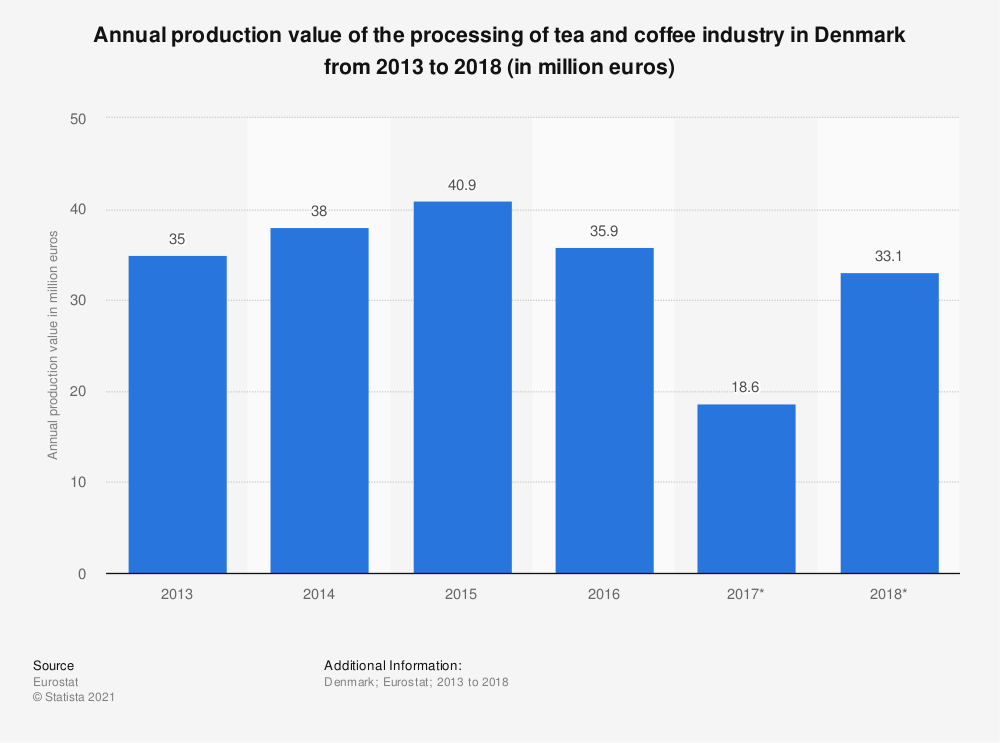 Statistic: Annual production value of the processing of tea and coffee industry in Denmark from 2013 to 2015 (in million euros) | Statista