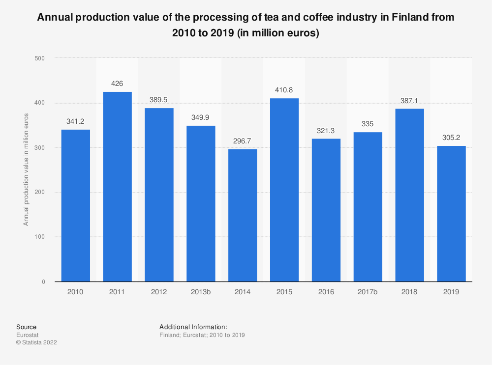 Statistic: Annual production value of the processing of tea and coffee industry in Finland from 2008 to 2015 (in million euros) | Statista