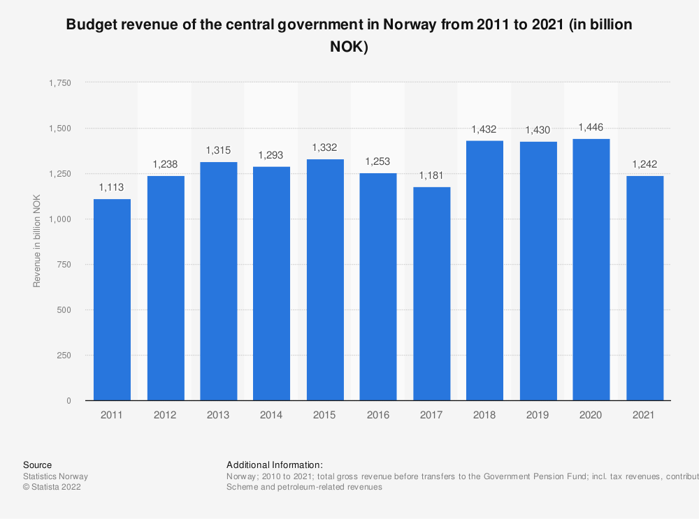 Statistic: Budget revenue of the central government in Norway from 2008 to 2018 (in billion NOK) | Statista