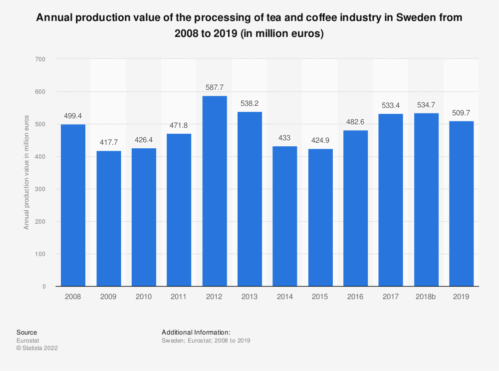 Statistic: Annual production value of the processing of tea and coffee industry in Sweden from 2008 to 2014 (in million euros) | Statista