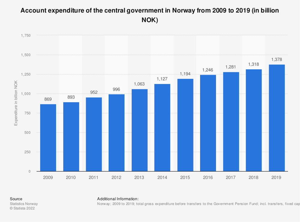 Statistic: Account expenditure of the central government in Norway from 2008 to 2018 (in billion NOK) | Statista