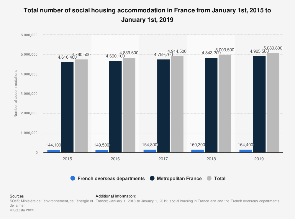 Statistic: Total number of social housing accommodation in France from January 1st, 2015 to January 1st, 2016 | Statista