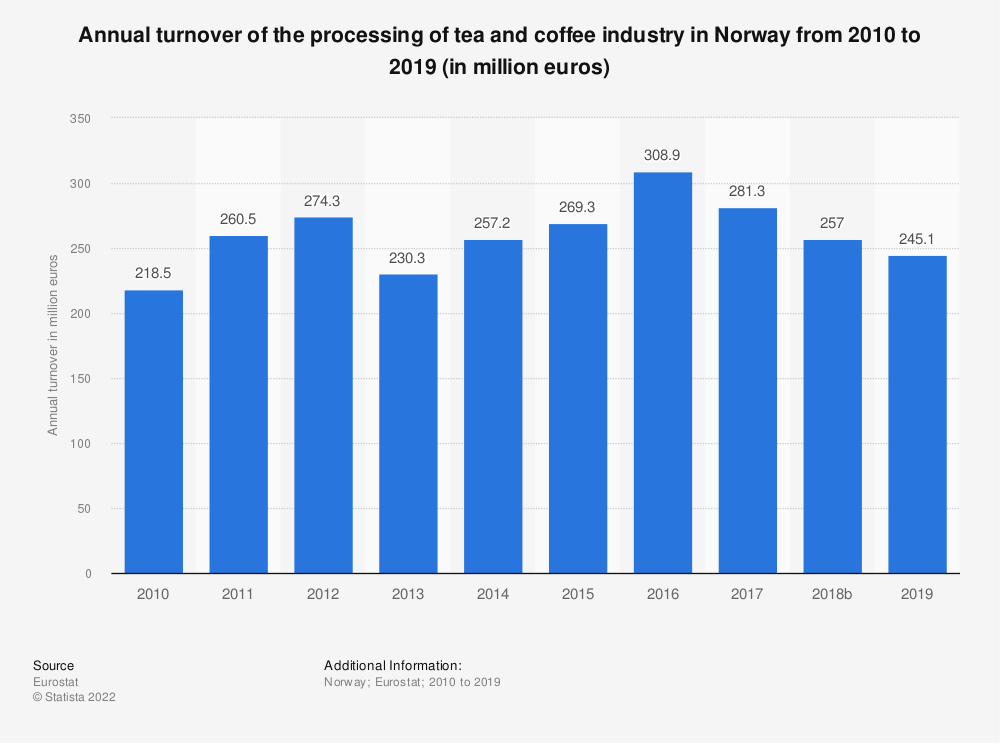 Statistic: Annual turnover of the processing of tea and coffee industry in Norway from 2008 to 2015 (in million euros) | Statista