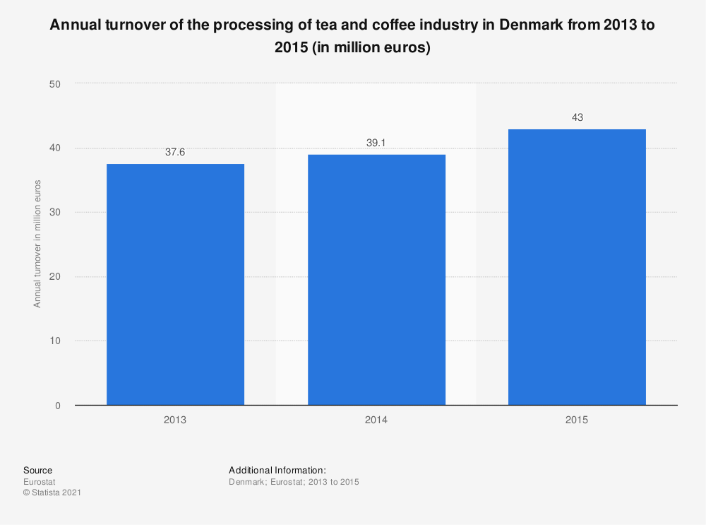 Statistic: Annual turnover of the processing of tea and coffee industry in Denmark from 2013 to 2015 (in million euros)   Statista