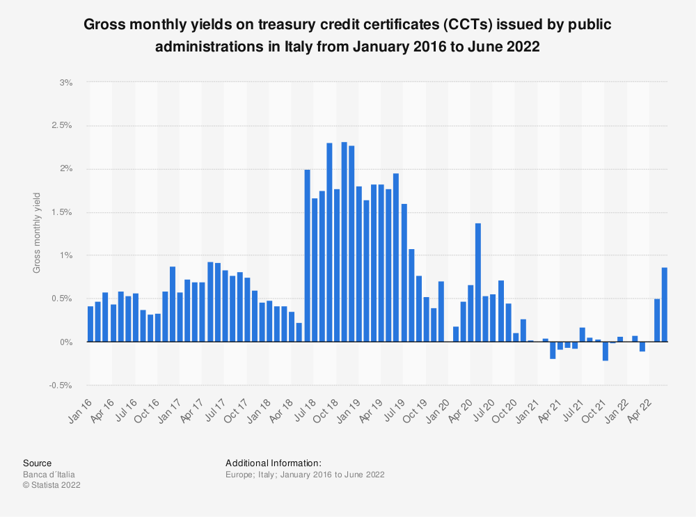 Statistic: Gross monthly yields on treasury credit certificates (CCTs) issued by public administrations in Italy from September 2016 to April 2020 | Statista