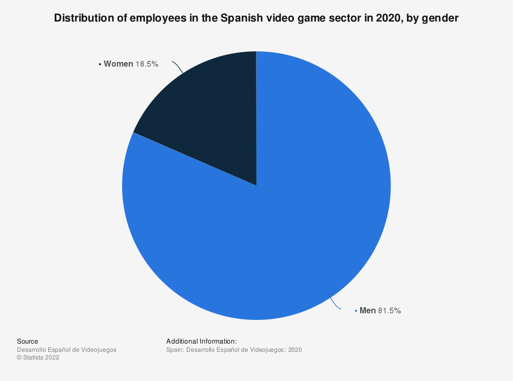 Statistic: Distribution of employees in the Spanish video game sector in 2020, by gender | Statista