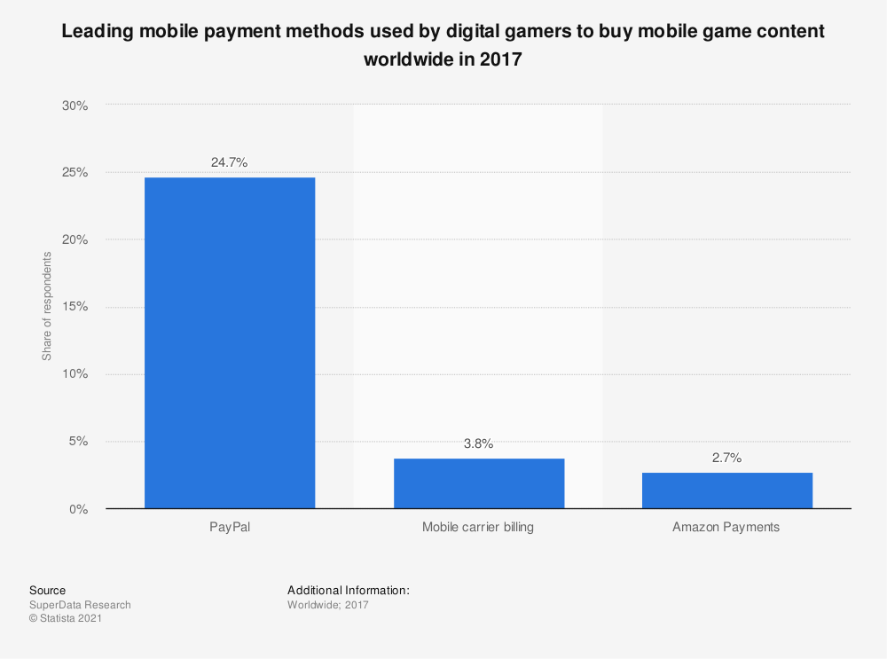 Statistic: Leading mobile payment methods used by digital gamers to buy mobile game content worldwide in 2017 | Statista