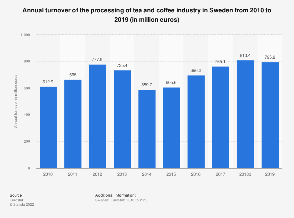 Statistic: Annual turnover of the processing of tea and coffee industry in Sweden from 2008 to 2014 (in million euros) | Statista