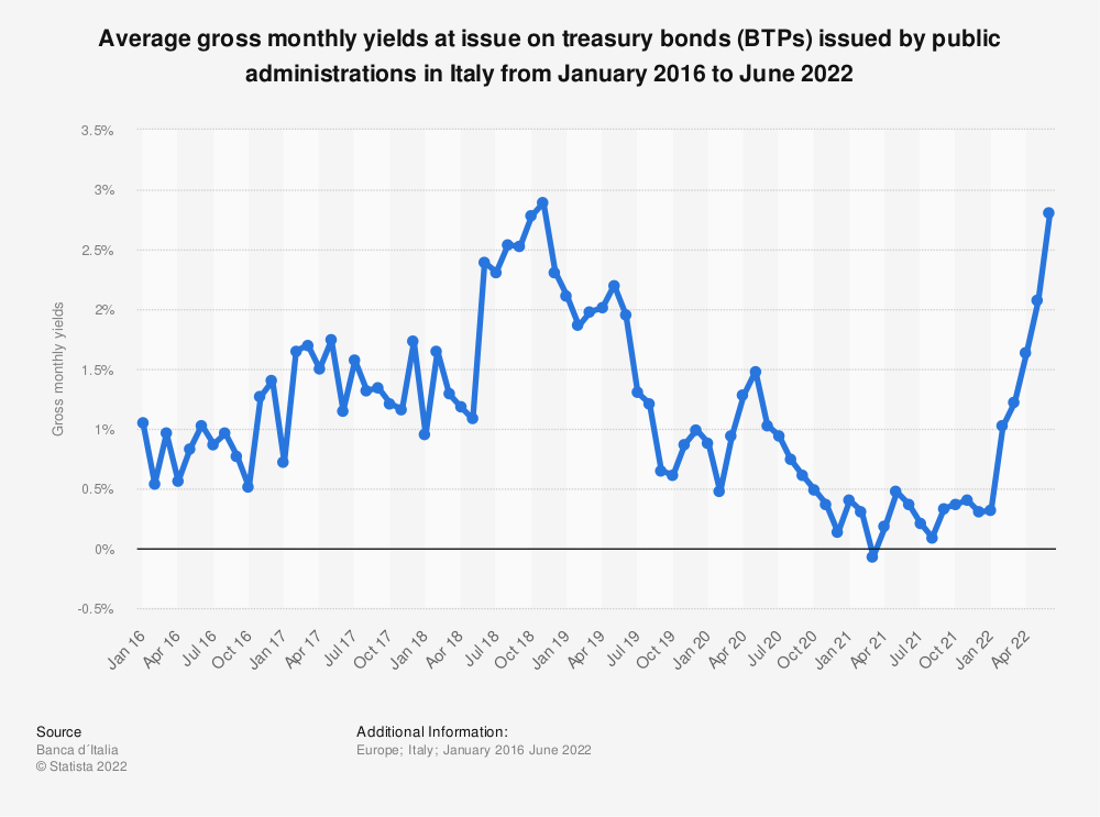 Statistic: Average gross monthly yields at issue on treasury bonds (BTPs) issued by public administrations in Italy from September 2016 to May 2020 | Statista
