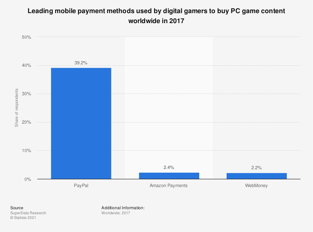 Statistic: Leading mobile payment methods used by digital gamers to buy PC game content worldwide in 2017 | Statista