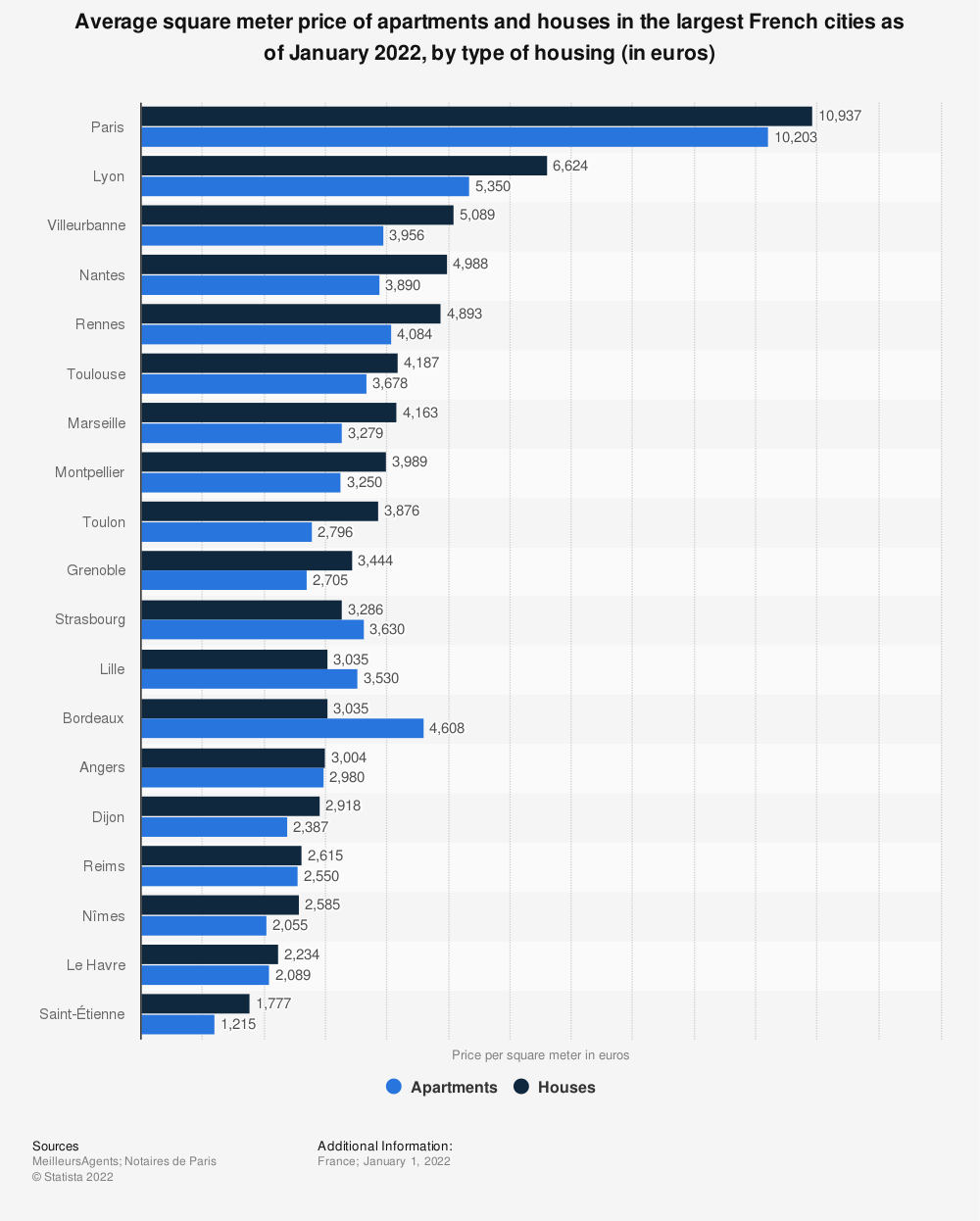 Statistic: Average square meter price of housing in the largest French cities as of June 1, 2020, by type of housing (in euros) | Statista