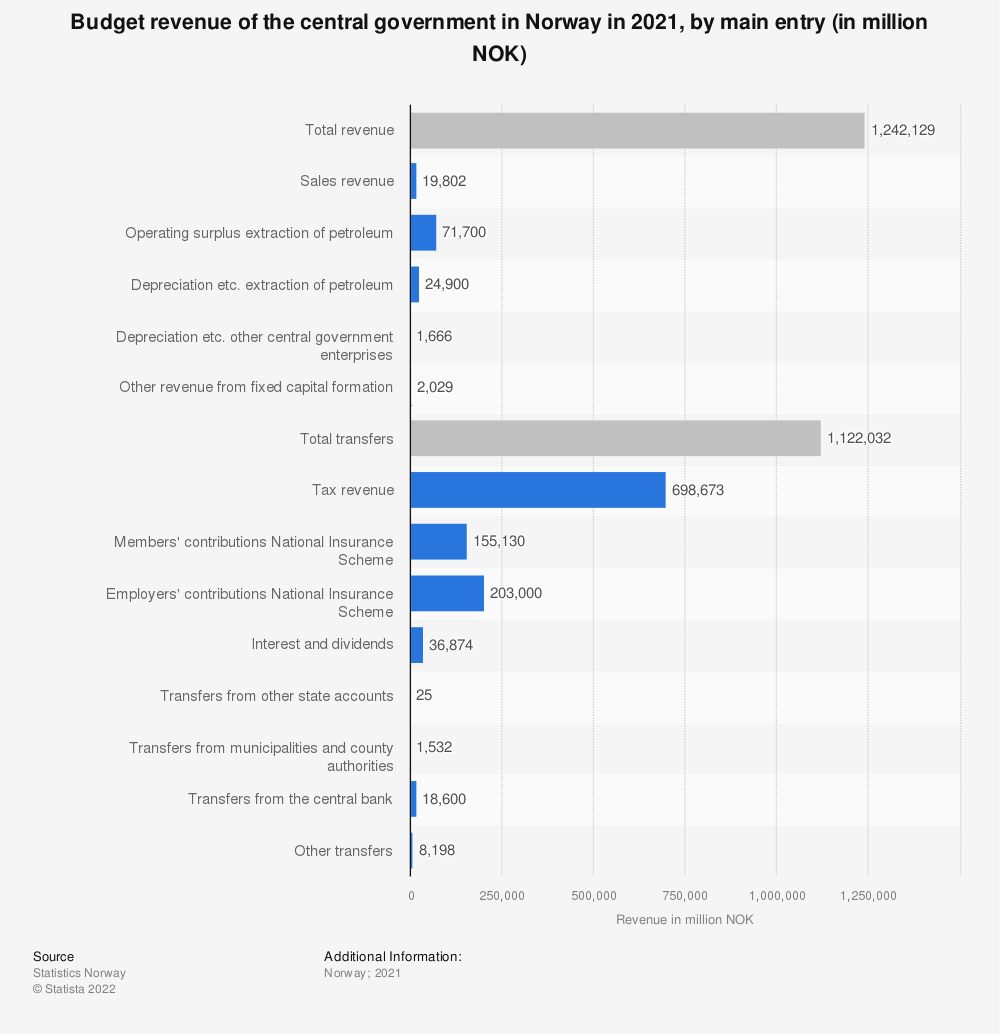 Statistic: Budget revenue of the central government in Norway in 2021, by main entry (in million NOK) | Statista