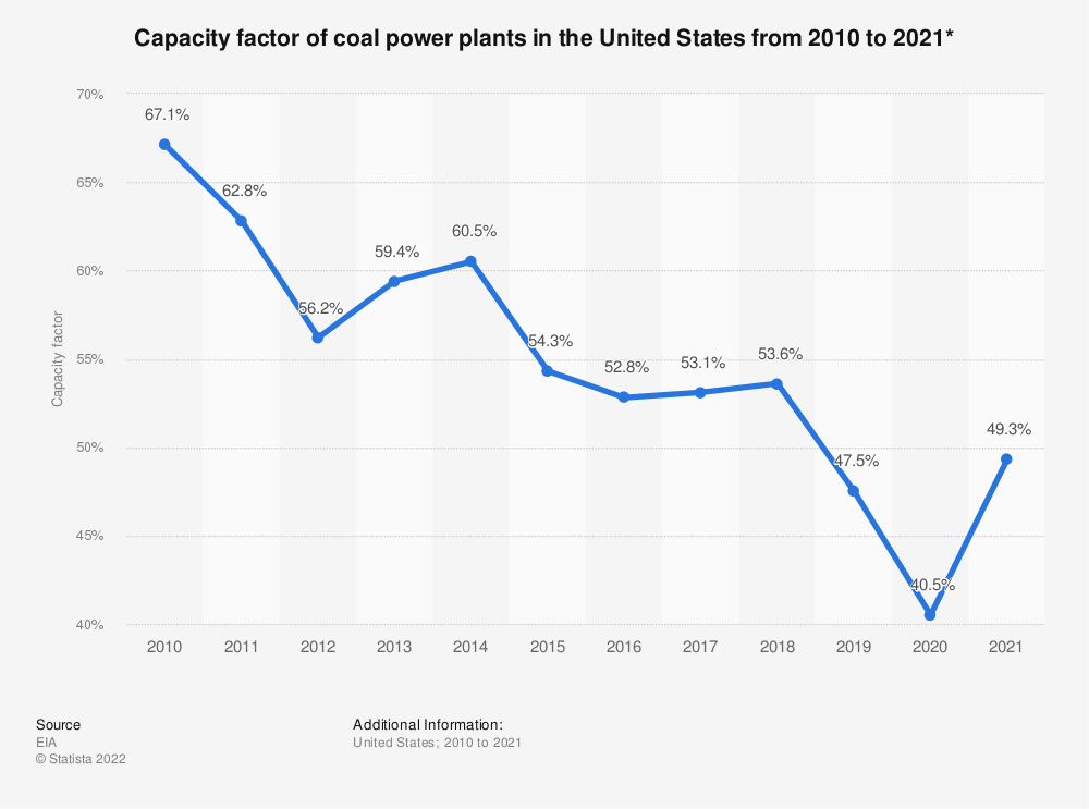 Statistic: Capacity factor of coal power plants in the United States from 2010 to 2020*   Statista