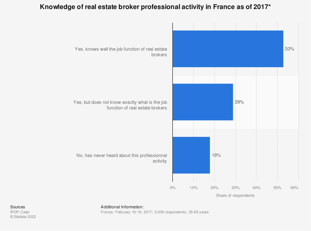 Statistic: Knowledge of real estate broker professional activity in France as of 2017* | Statista
