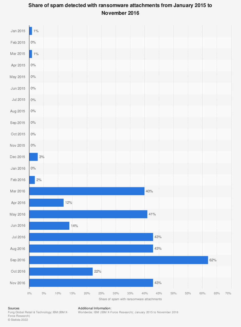 Statistic: Share of spam detected with ransomware attachments from January 2015 to November 2016   Statista