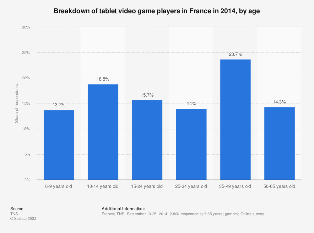 Statistic: Breakdown of tablet video game players in France in 2014, by age | Statista