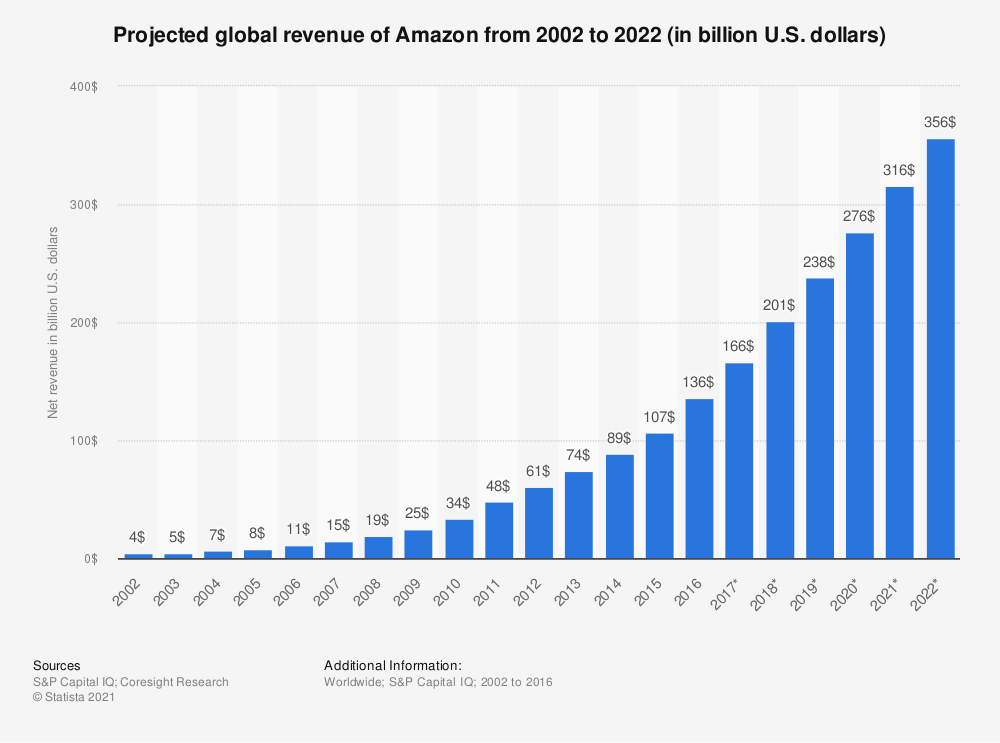 Statistic: Projected global revenue of Amazon from 2002 to 2022 (in billion U.S. dollars) | Statista