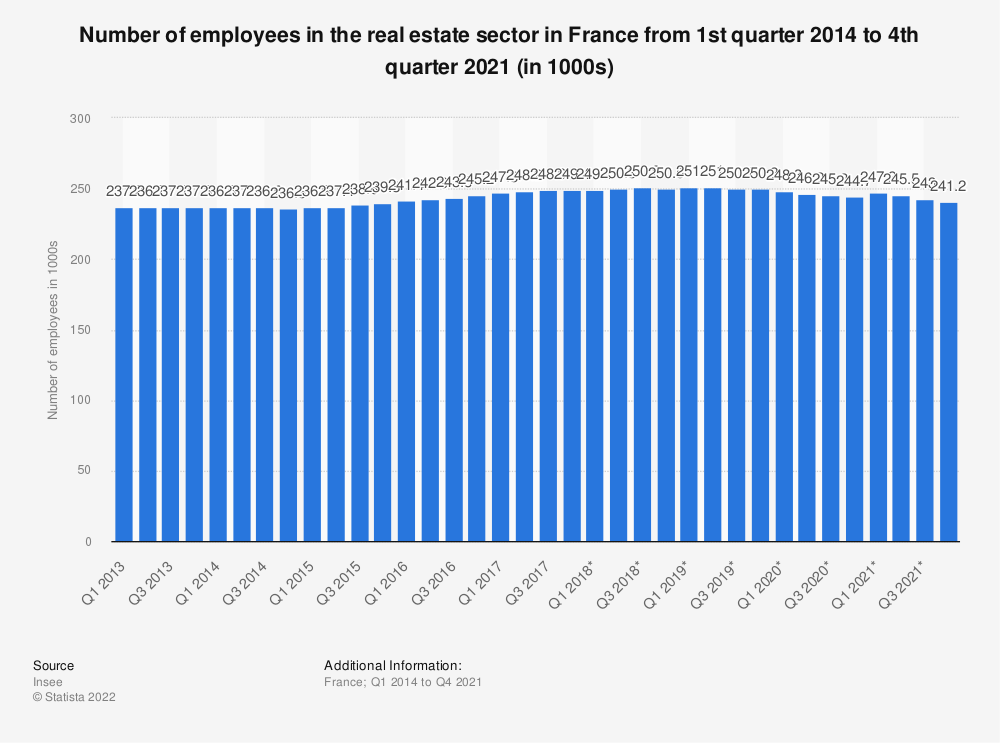 Statistic: Number of employees in the real estate sector in France from the 1st quarter 2014 to the1st quarter 2020 (in 1000s) | Statista