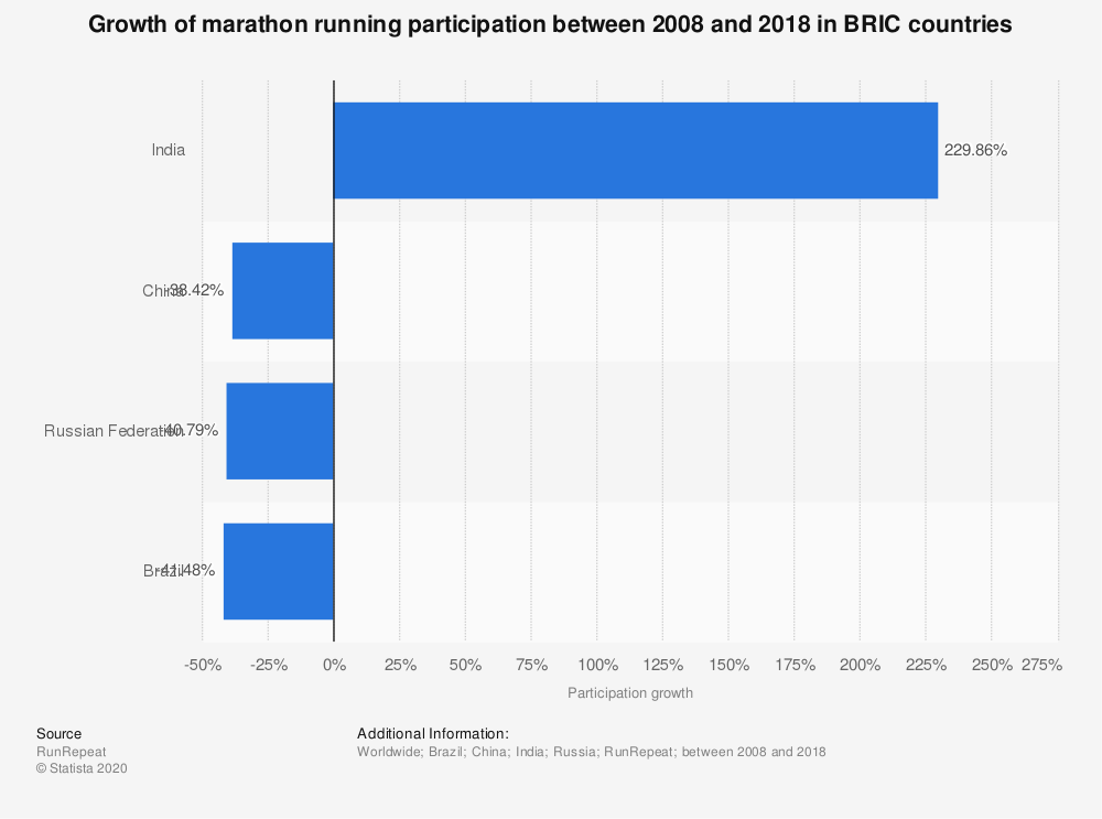 Statistic: Growth of marathon running participation between 2009 and 2014 in BRIC countries  | Statista