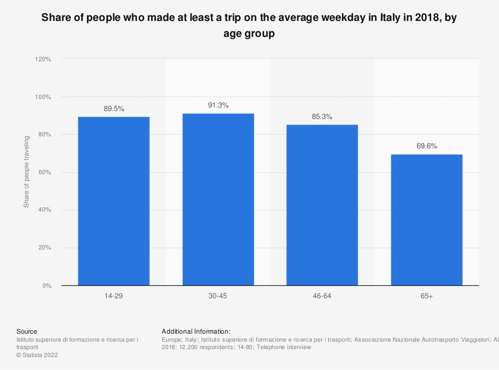 Statistic: Share of people who made at least a trip on the average weekday in Italy in 2018, by age group | Statista