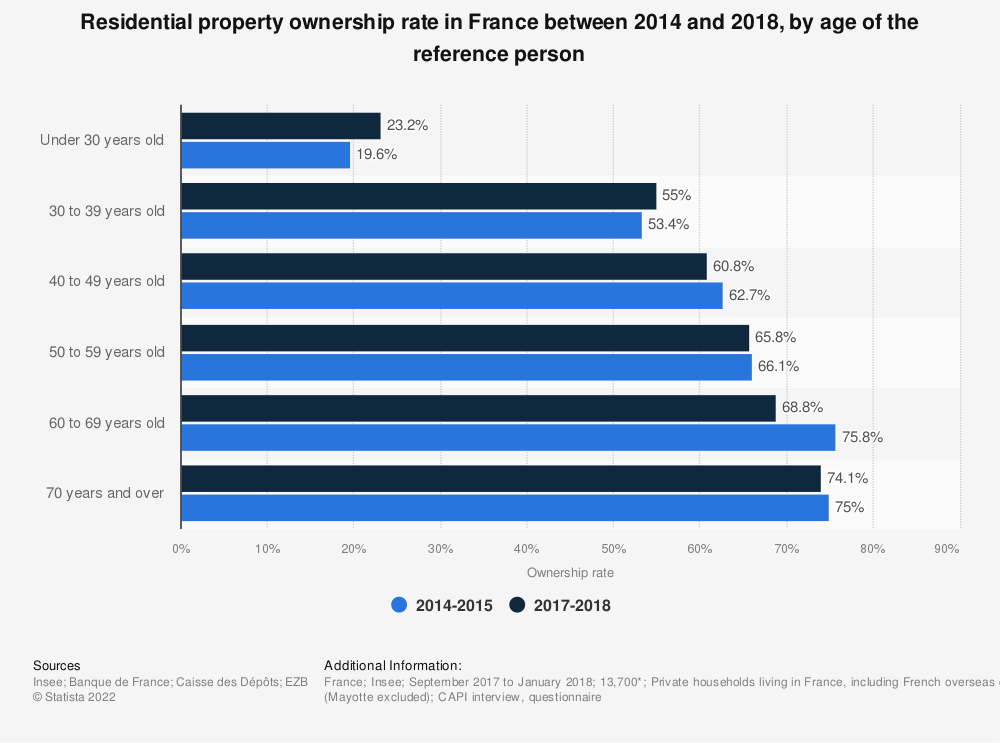 Statistic: Residential property ownership rate in France in 2015, by age of reference person | Statista