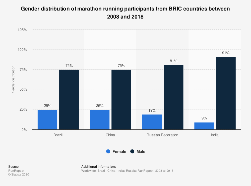 Statistic: Gender distribution of marathon running participants from BRIC countries between 2008 and 2018 | Statista