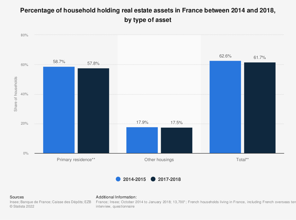 Statistic: Percentage of household holding real estate assets in France between 2014 and 2018, by type of asset | Statista