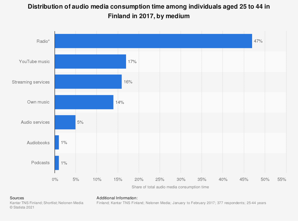 Statistic: Distribution of audio media consumption time among individuals aged 25 to 44 in Finland in 2017, by medium | Statista