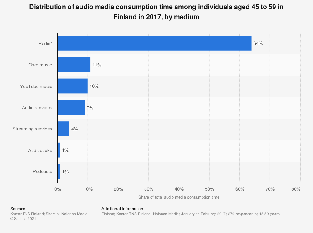 Statistic: Distribution of audio media consumption time among individuals aged 45 to 59 in Finland in 2017, by medium | Statista
