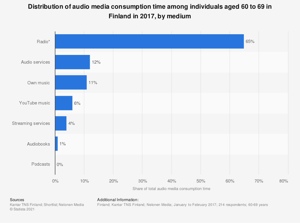 Statistic: Distribution of audio media consumption time among individuals aged 60 to 69 in Finland in 2017, by medium | Statista