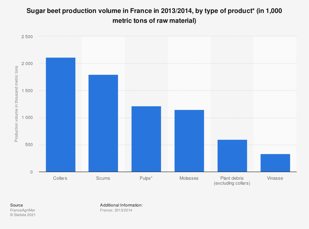 Statistic: Sugar beet production volume in France in 2013/2014, by type of product* (in 1,000 metric tons of raw material)  | Statista