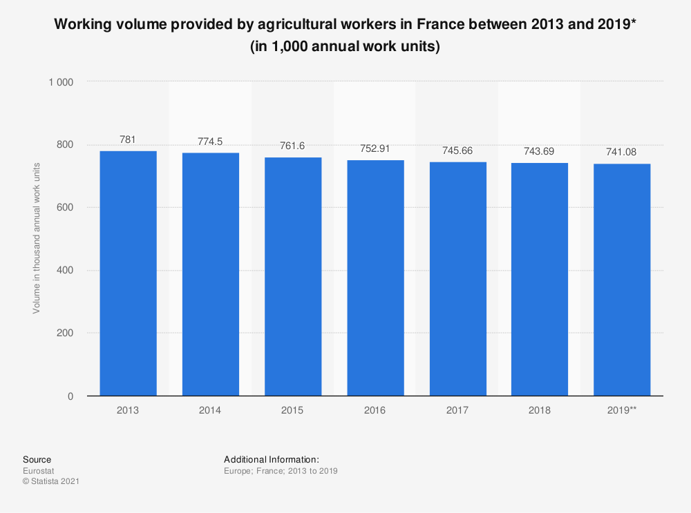 Statistic: Working volume provided by agricultural workers in France between 2013 and 2019* (in 1,000 annual work units)  | Statista