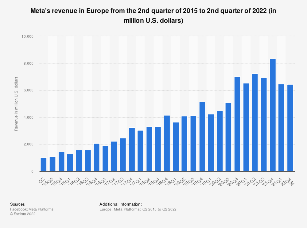 Statistic: Facebook's revenue in Europe from the 2nd quarter of 2015 to 4th quarter of 2020 (in million U.S. dollars) | Statista