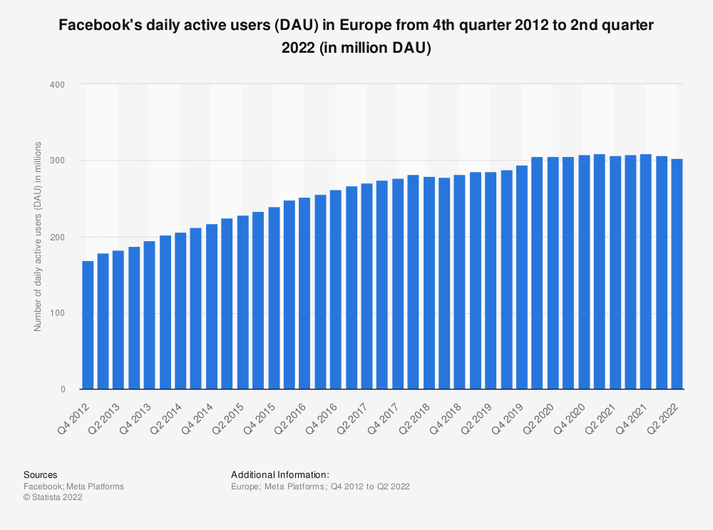 Statistic: Facebook's daily active user (DAU) figures in Europe from 4th quarter 2012 to 2nd quarter 2019 (in million DAU) | Statista