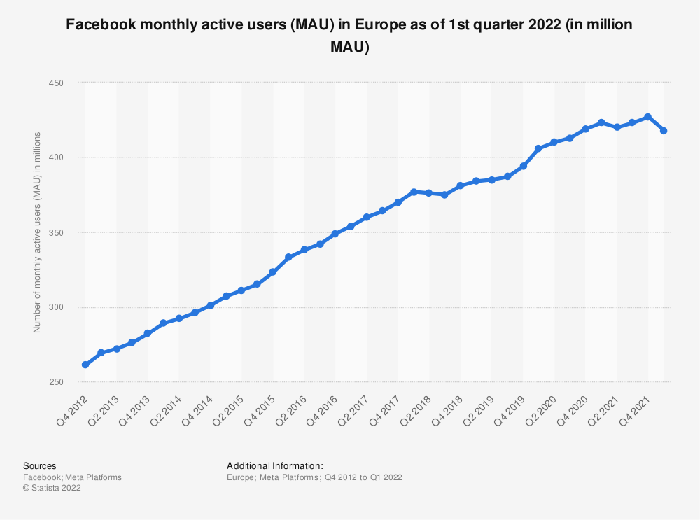 Statistic: Facebook's monthly active users (MAU) in Europe from 4th quarter 2012 to 4th quarter 2018 (in million MAU) | Statista