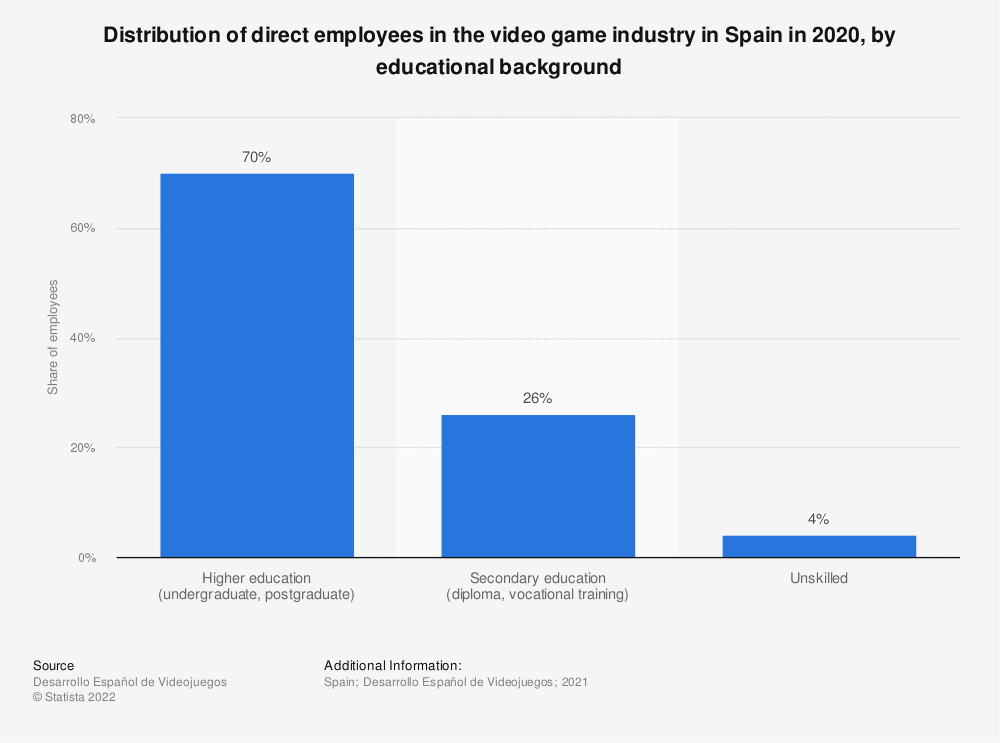 Statistic: Distribution of direct employees in the video game industry in Spain in 2019, by educational background   Statista