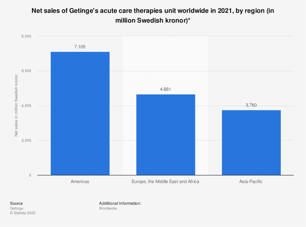 Statistic: Net sales of Getinge's acute care therapies unit worldwide in 2019, by region (in million Swedish kronor)* | Statista