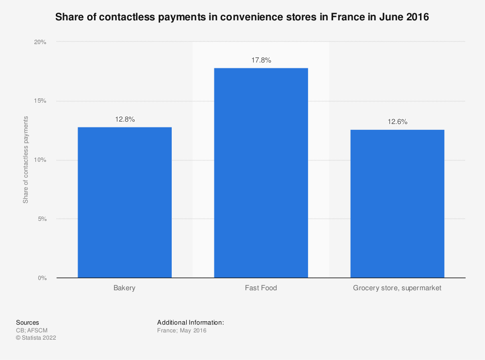 Statistic: Share of contactless payments in convenience stores in France in June 2016 | Statista