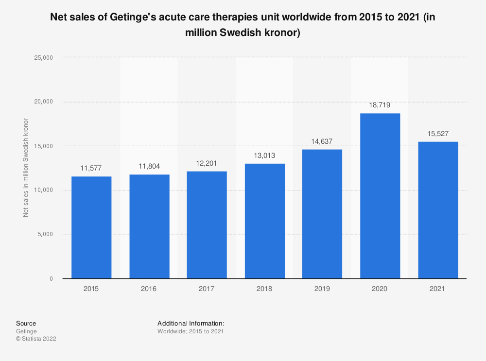 Statistic: Net sales of Getinge's acute care therapies unit worldwide from 2015 to 2019 (in million Swedish kronor) | Statista